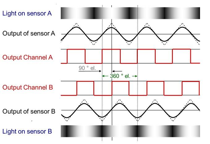 Układ optyczny enkodera inkrementalnego